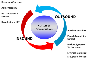 How to Set Up a Social Customer Service Team - The Customer Conversation