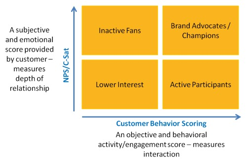 NPS and Behavioral scoring model