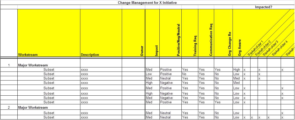 Ch ch ch ch changes or leadership s most underrated skill for Change impact assessment template